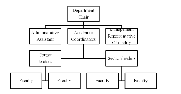 Organizational chart of the business department