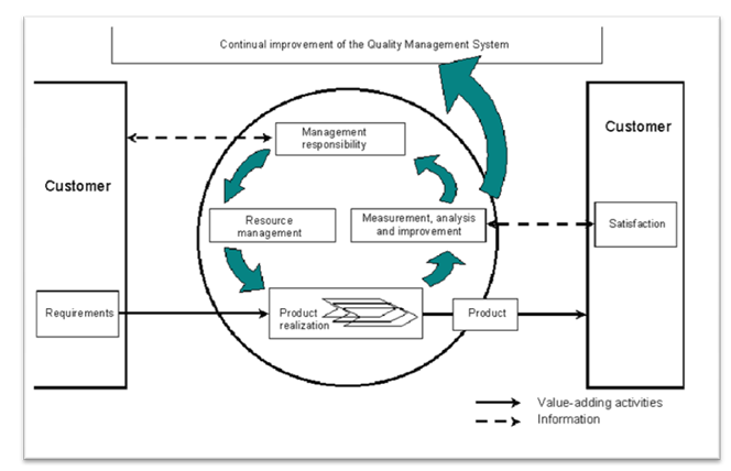 Process based QMS