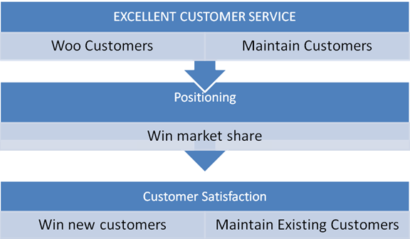 MassMutual customer service plan